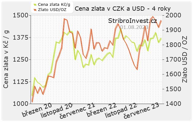 Cena zlata v korunách i dolarech v jednom grafu
