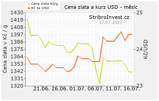 1b6fe1a9a Kurz zlata v korunách – dnes aktuální grafy včetně závislosti na dolaru