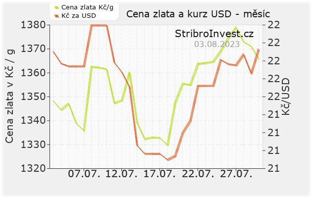 Cena zlata a kurz dolaru - měsíc