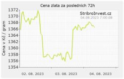 Cena zlata v korunách za poslední 3 dny