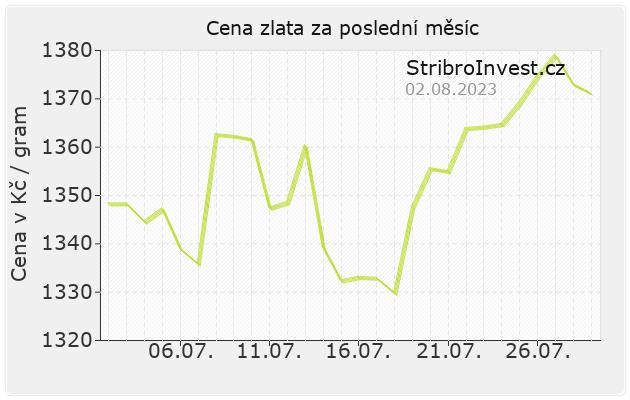 Ceny zlata - graf vývoje za měsíc