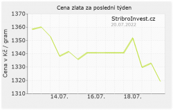 Aktuální cena zlata v korunách za poslední týden
